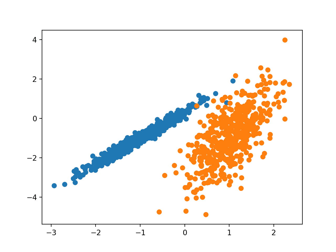 Scatter Plot of Synthetic Clustering Dataset With Points Colored by Known Cluster