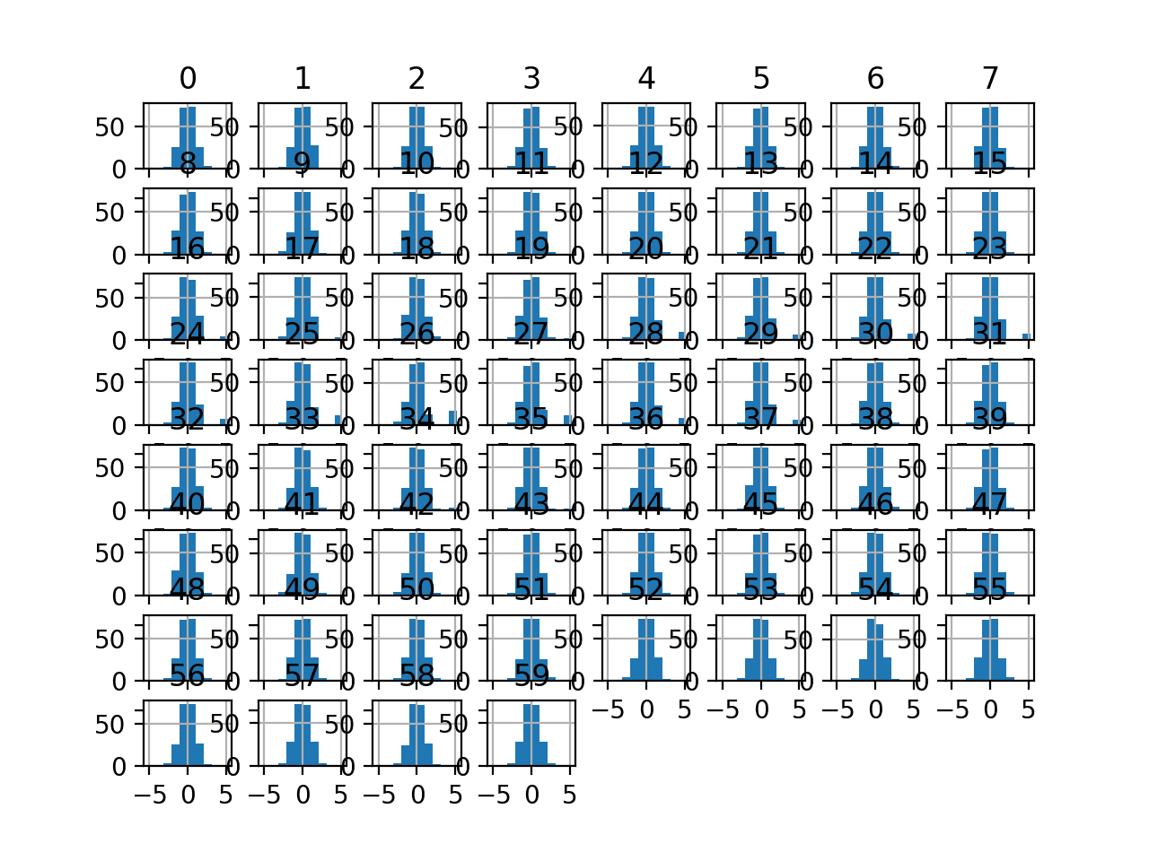 Histogram Plots of Normal Quantile Transformed Input Variables for the Sonar Dataset