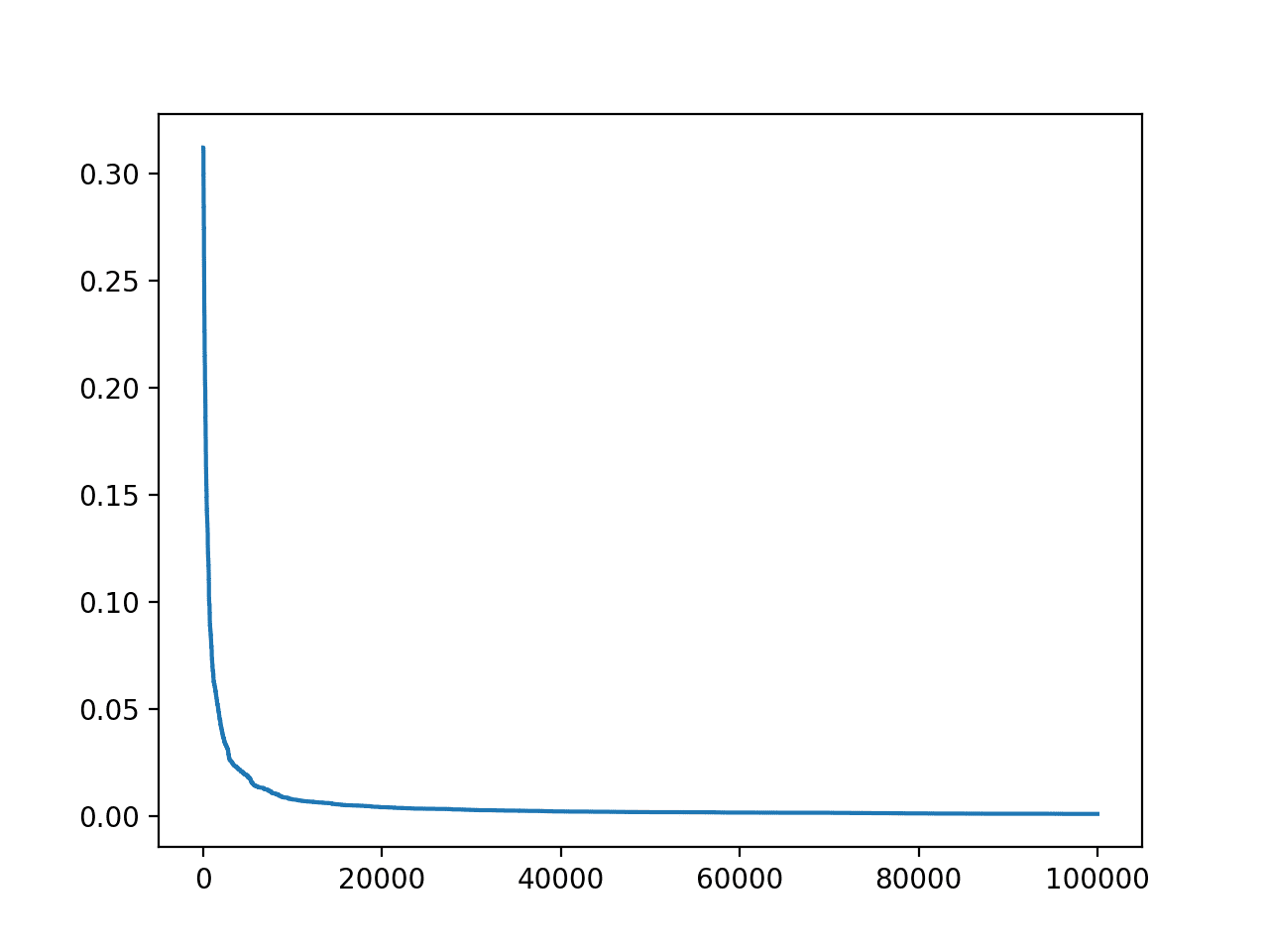 Line Plot of Accuracy vs. Hill Climb Optimization Iteration for the Housing Dataset