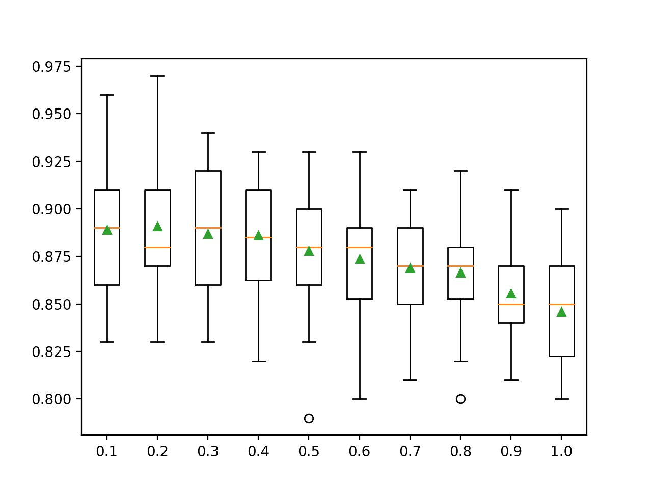 Box Plots of XGBoost Random Forest Feature Set Size vs. Classification Accuracy