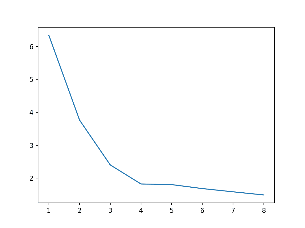 Line Plot of Number of Cores Used During Evaluation vs. Execution Speed