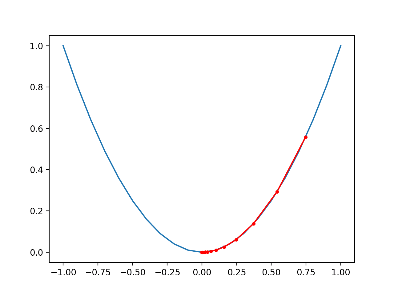 Plot of the Progress of Gradient Descent With Momentum on a One Dimensional Objective Function
